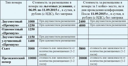 Стоимость размещения участников мероприятия в номерах гостиницы ДВФУ